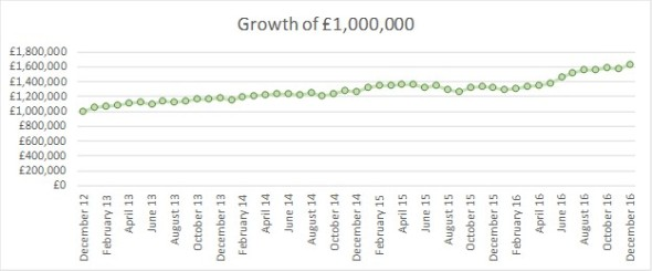 2016-12-31-fire-v-london-monthly-growth-of-gbp1m