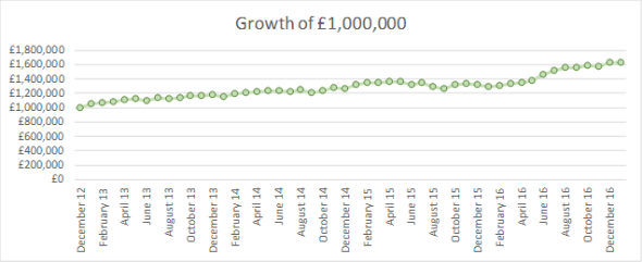 2017 01 investment growth of GBP1m.png