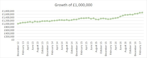 2017 03 FIRE v London monthly growth of GBP1m
