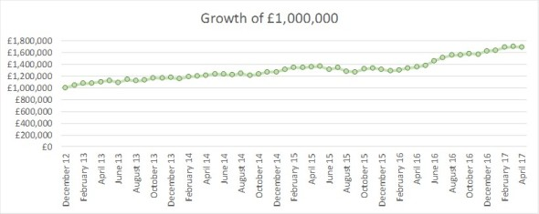 2017 04 investment growth of GBP1m