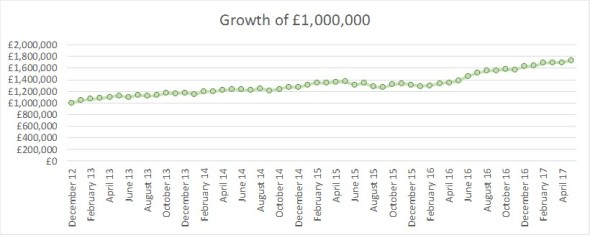 2017 05 FIREvLondon growth of GBP1m