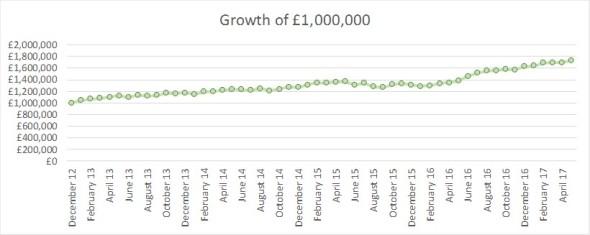 2017 05 FIREvLondon growth of GBP1m