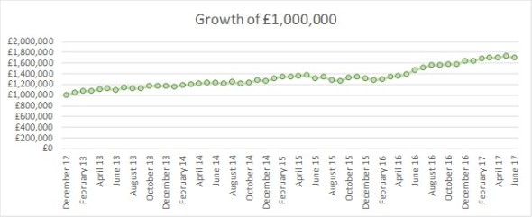 2017 06 FIREvLondon growth of GBP1m