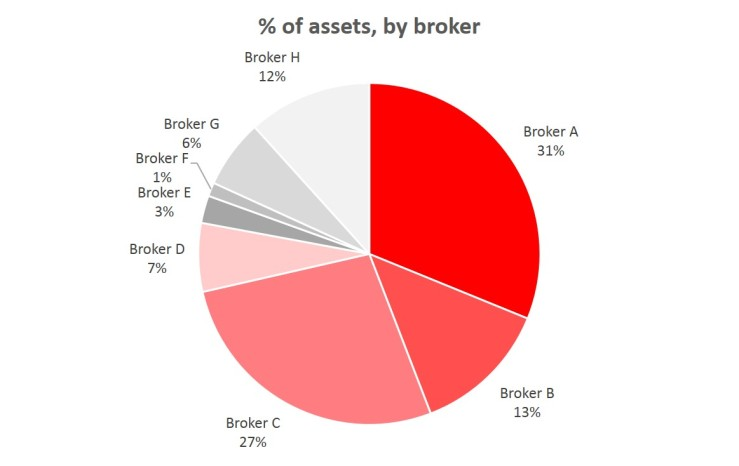 FIREvLondon broker share of assets