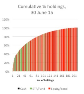 Cumulative % of portfolio vs. number of holdings