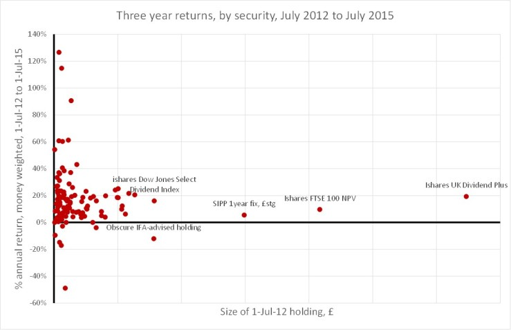 Three year returns to 1 July 2015