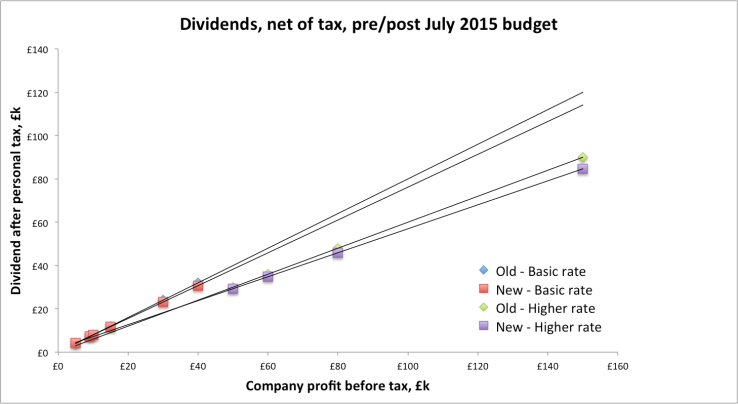 Osborne dividend tax wedge