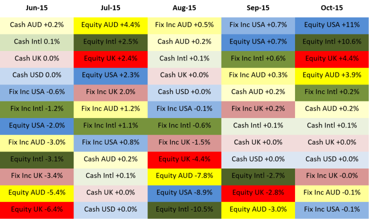2015 10 Returns by asset type