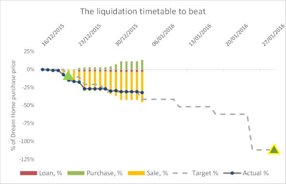 2016 01 01 FIREvLondon Dream Home liquidation schedule