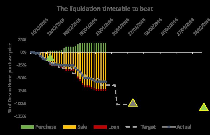 2016 01 17 Liquidation schedule