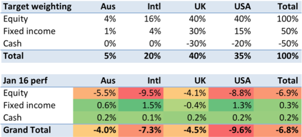 2016 01 performance by asset class.png