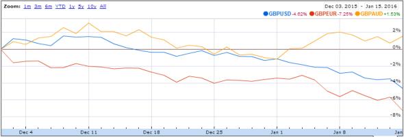 GBP vs USD EUR AUD