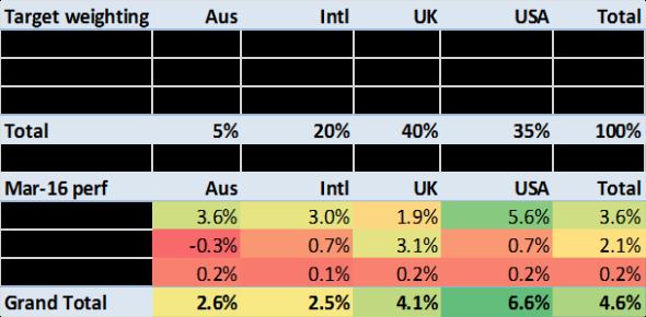 2016 03 returns by asset class