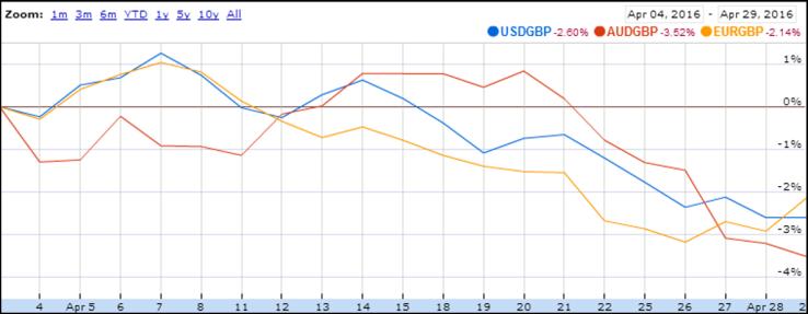 2016 04 FIREvLondon currencies vs GBP