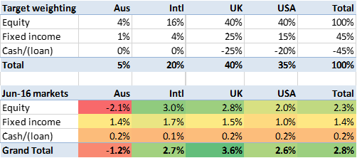 2016 06 FIREvLondon June-16 sector performance