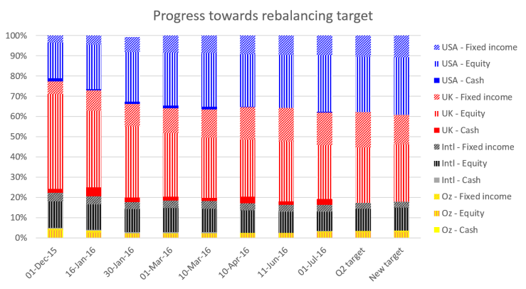 2016 07 Rebalancing progress