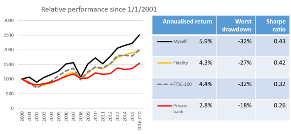 how-fees-clobber-returns-since-2001