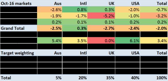 2016-10-performance-by-asset-class