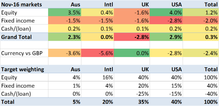 2016-11-returns-by-asset