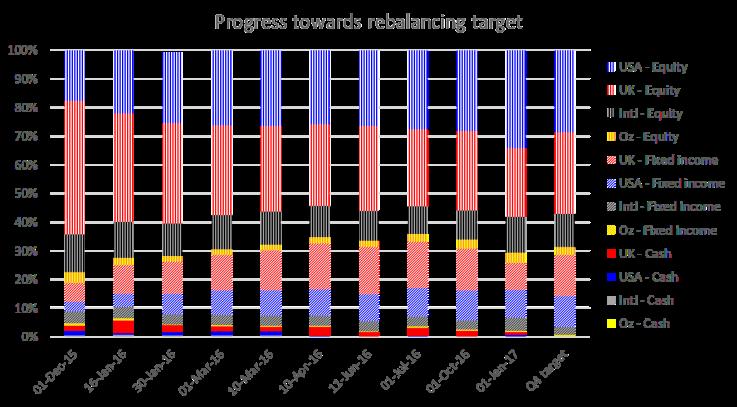 2017-01-01-firevlondon-allocation-vs-target