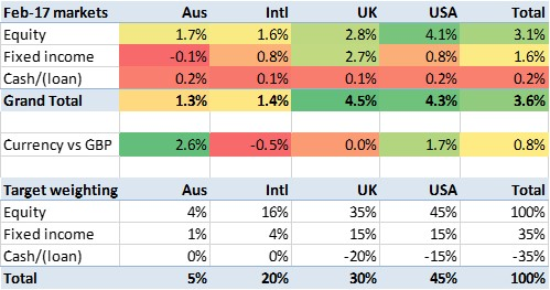 2017 02 market performance