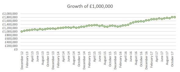 2017 11 FIREvLondon growth 1m