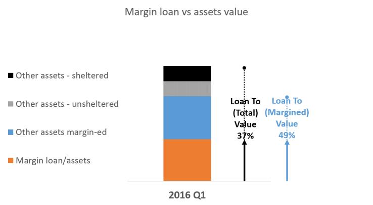 2016 Q1 margin LTV