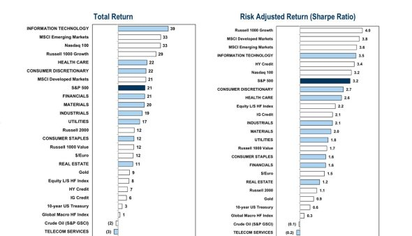 2017 Total Return by asset class and Sharpe Ratio DSa_Qz1VQAADvTH