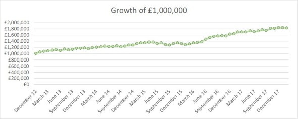 2018 02 FIREvLondon growth 1m