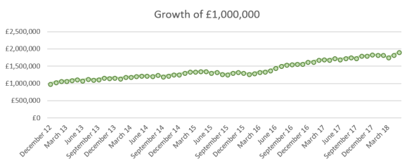 2018 05 FvL growth of GBP1m