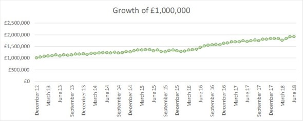 2018 06 Growth of GBP1m FvL