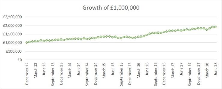 2018 06 Growth of GBP1m FvL