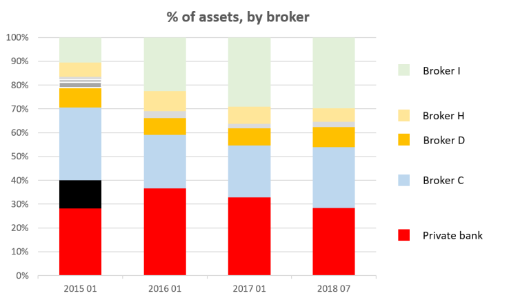 2018 07 FvL assets by broker over time