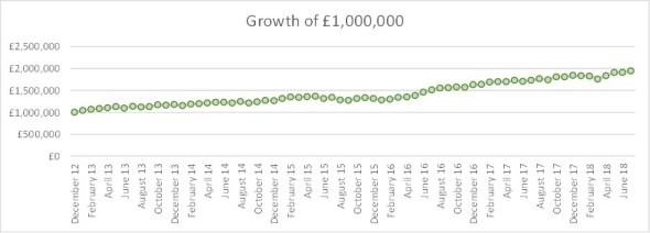 2018 07 FvL growth of GBP1m
