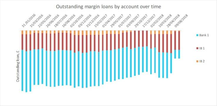 2018 08 FvL margin loans over time