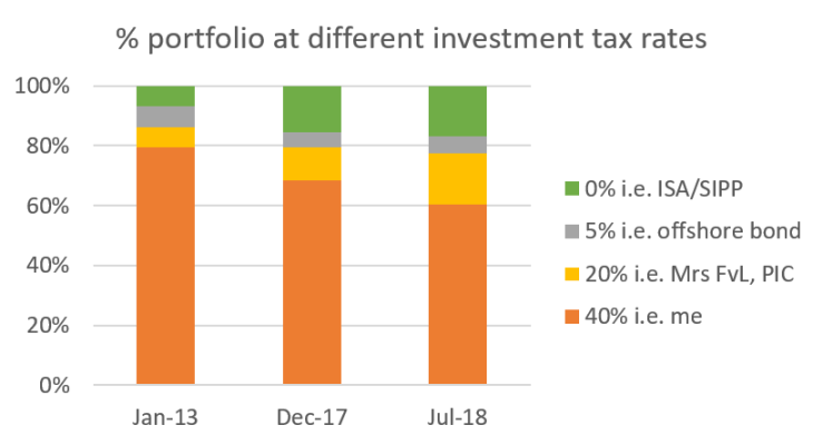 2018 08 FvL portfolio by tax rate over time