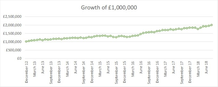 2018 08 FvL growth of GBP1m
