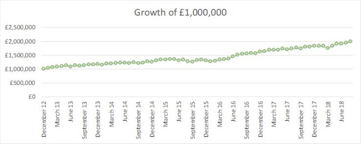 2018 08 FvL growth of GBP1m