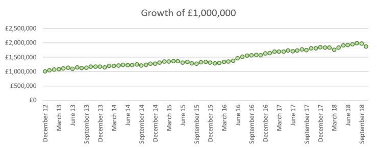 2018 10 FIRE v London growth of GBP1m