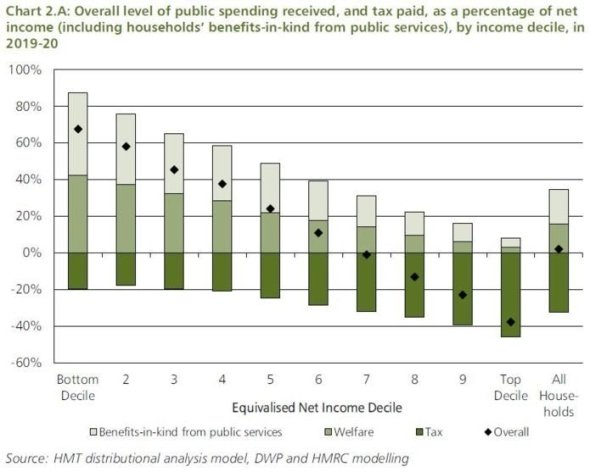 Net impact of tax & welfare/benefits on each decile of income