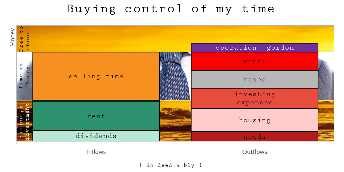 i-own-buying-control-of-my-time-e1535807204287